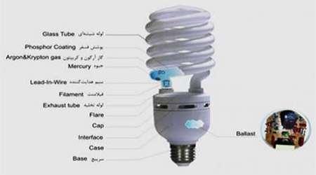 آشنايي با روش کار لامپ هاي کم مصرف