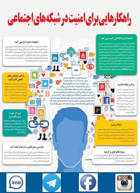 شبکه های اجتماعی, فیس بوک, تاریخچه شبکه های اجتماعی, تلگرام, آسیب شناسی