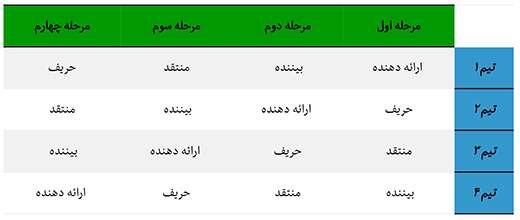قوانین پنجمین دوره مسابقات کاپ فیزیک ایران -کفا