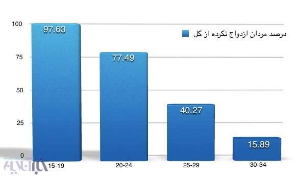 گزارش آماری