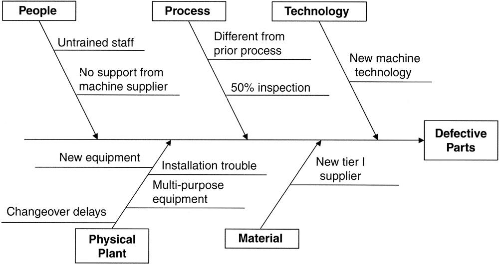 Medical Laboratory Values Fishbone Diagram Laboratory Wiring